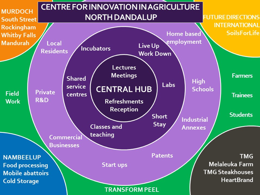 Centre for innovation in agriculture